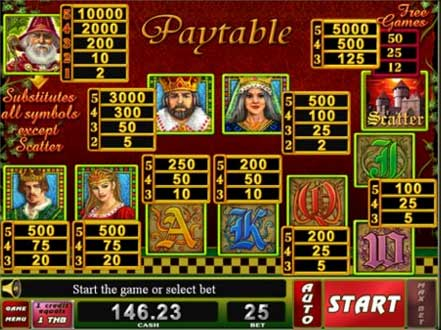 galaxyslot 12kingdoms paytable